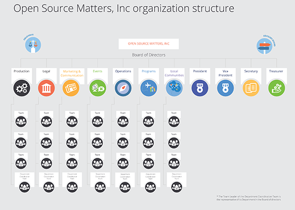 joomla leadership structure medium