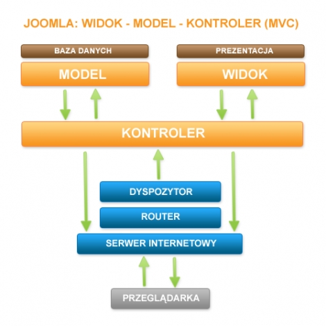 Diagram: Model - Widok - Kontroler
